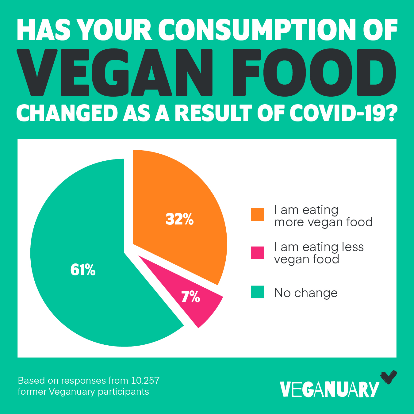 Covid-19 Food Consumption Change Chart