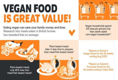 Going vegan can save money & time infographic